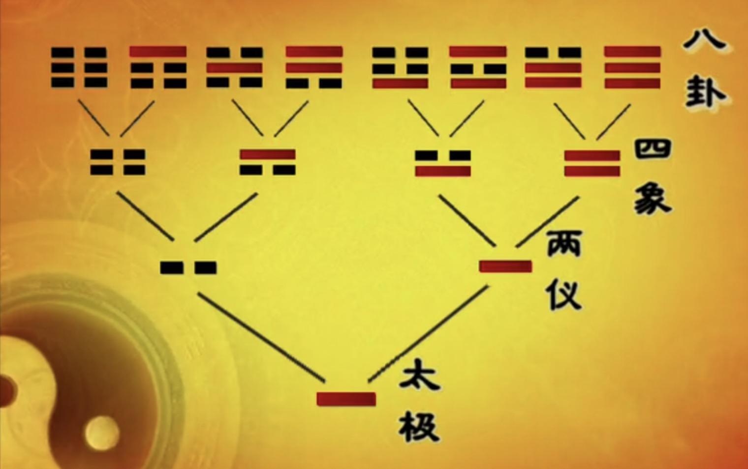 从零开始学易经|001太极两仪四象八卦